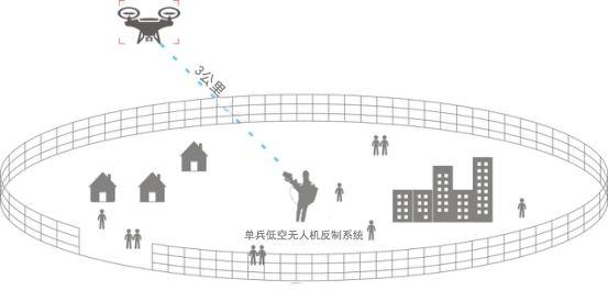 详解无人机反制系统运用领yu